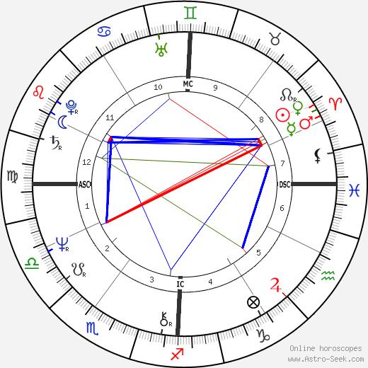 Richard Smoot birth chart, Richard Smoot astro natal horoscope, astrology