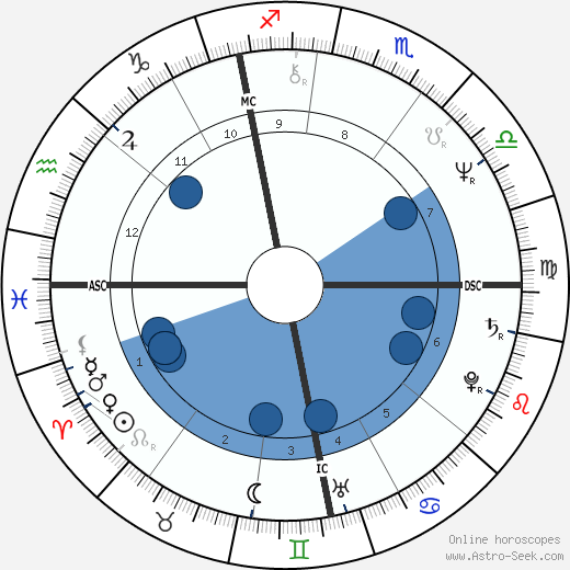 Richard Thompson wikipedia, horoscope, astrology, instagram
