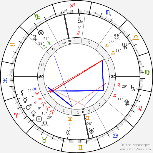 Richard Thompson birth chart, biography, wikipedia 2019, 2020