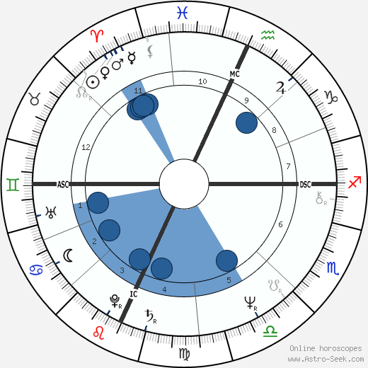 Rick Levine horoscope, astrology, sign, zodiac, date of birth, instagram