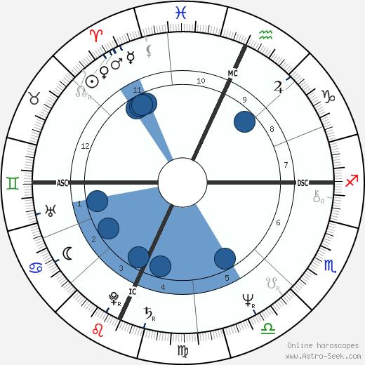 Rick Levine wikipedia, horoscope, astrology, instagram