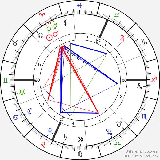 rick levine aries horoscope