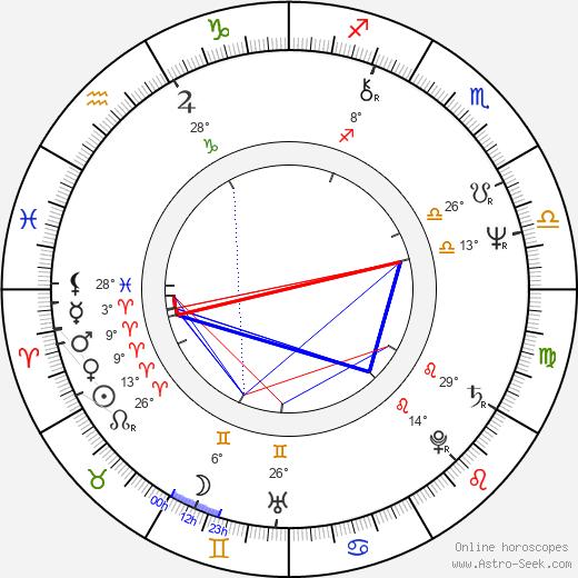 Robert Lantos birth chart, biography, wikipedia 2020, 2021