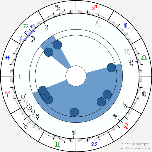 Steve Dorff wikipedia, horoscope, astrology, instagram