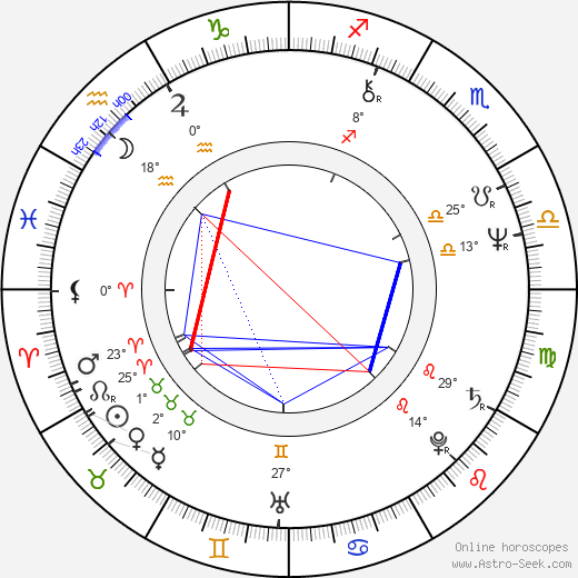 Steve Dorff birth chart, biography, wikipedia 2019, 2020