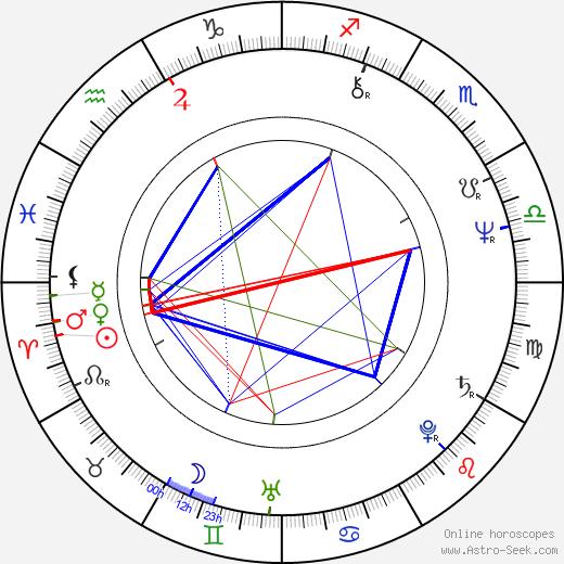 Tadeusz Drozda birth chart, Tadeusz Drozda astro natal horoscope, astrology