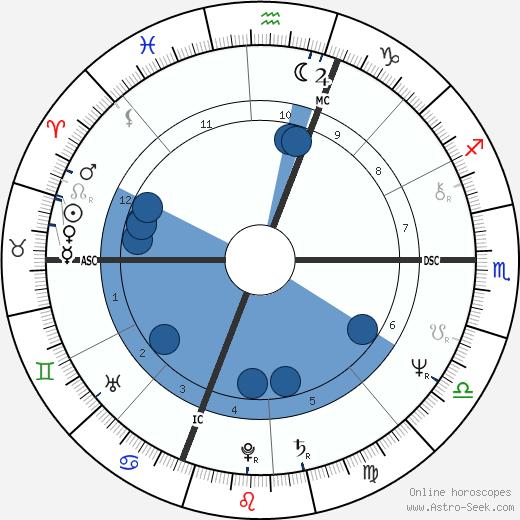 Toller Cranston wikipedia, horoscope, astrology, instagram