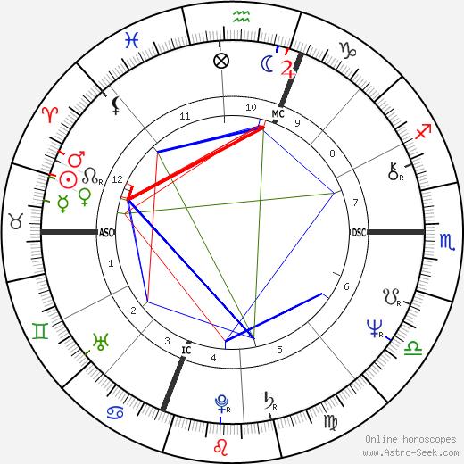 Толлер Крэнстон Toller Cranston день рождения гороскоп, Toller Cranston Натальная карта онлайн