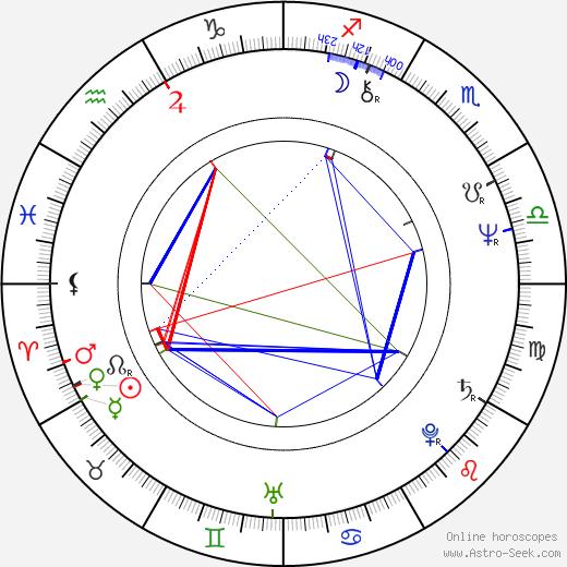 Tomasz Marzecki birth chart, Tomasz Marzecki astro natal horoscope, astrology