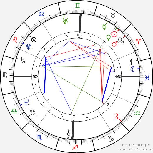 Véronique Sanson astro natal birth chart, Véronique Sanson horoscope, astrology
