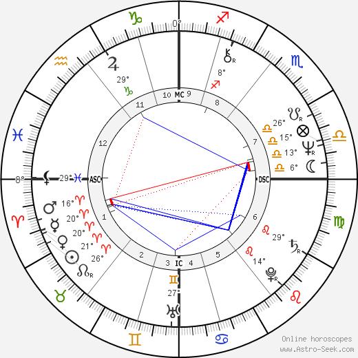 Yuri Kuklachev birth chart, biography, wikipedia 2019, 2020