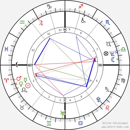 Yuri Kuklachev astro natal birth chart, Yuri Kuklachev horoscope, astrology