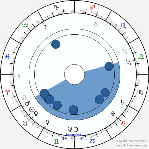 Alain Terzian wikipedia, horoscope, astrology, instagram