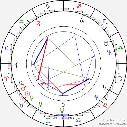 Ален Терзян Alain Terzian день рождения гороскоп, Alain Terzian Натальная карта онлайн