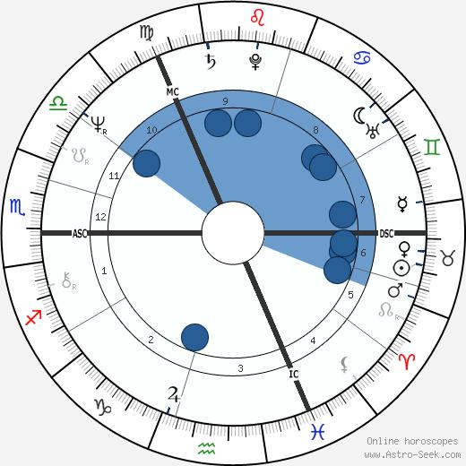 Alan Titchmarsh wikipedia, horoscope, astrology, instagram