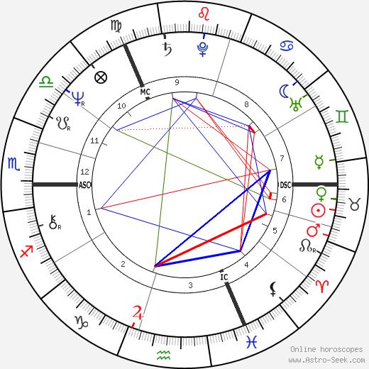 Alan Titchmarsh день рождения гороскоп, Alan Titchmarsh Натальная карта онлайн