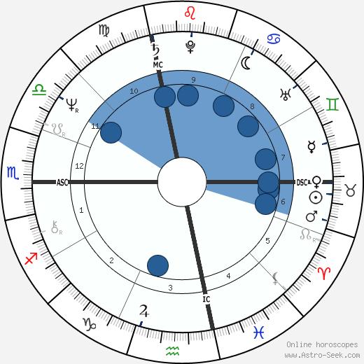 Albert Sacco Jr. wikipedia, horoscope, astrology, instagram