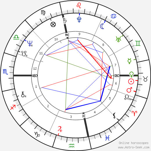 Albert Sacco Jr. tema natale, oroscopo, Albert Sacco Jr. oroscopi gratuiti, astrologia