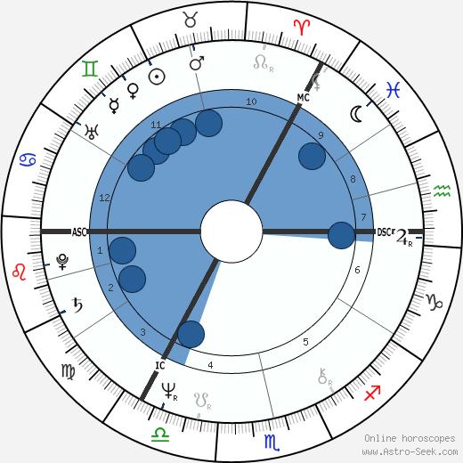 Andrew Neil wikipedia, horoscope, astrology, instagram