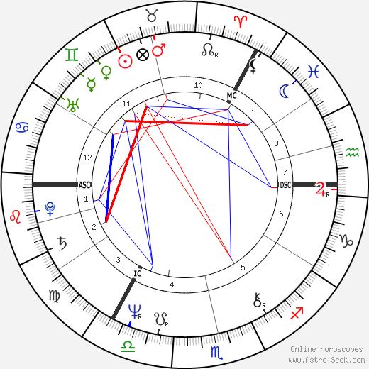 Andrew Neil день рождения гороскоп, Andrew Neil Натальная карта онлайн
