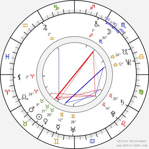 Anghel Mora birth chart, biography, wikipedia 2020, 2021