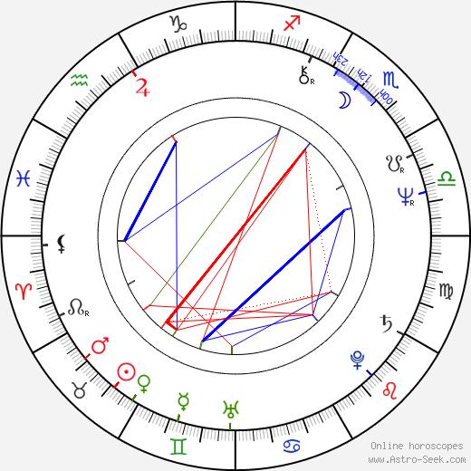 Anghel Mora birth chart, Anghel Mora astro natal horoscope, astrology