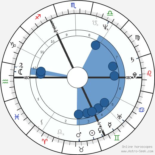 Bernard Chambaz wikipedia, horoscope, astrology, instagram