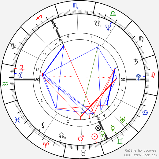 Bernard Chambaz tema natale, oroscopo, Bernard Chambaz oroscopi gratuiti, astrologia