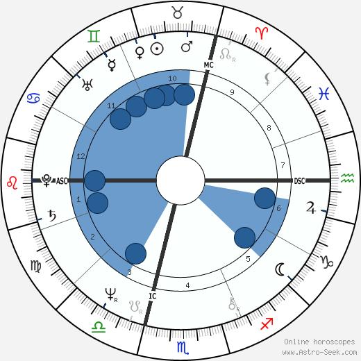 Bernard Moninot wikipedia, horoscope, astrology, instagram