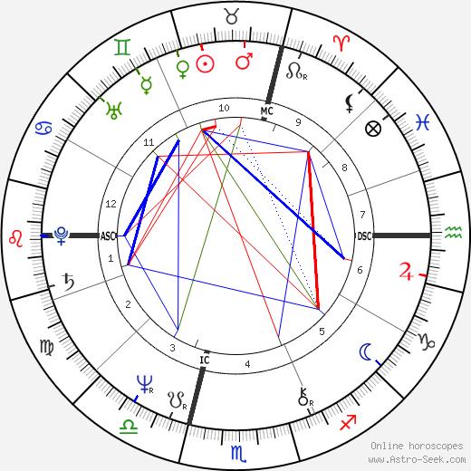 Bernard Moninot tema natale, oroscopo, Bernard Moninot oroscopi gratuiti, astrologia