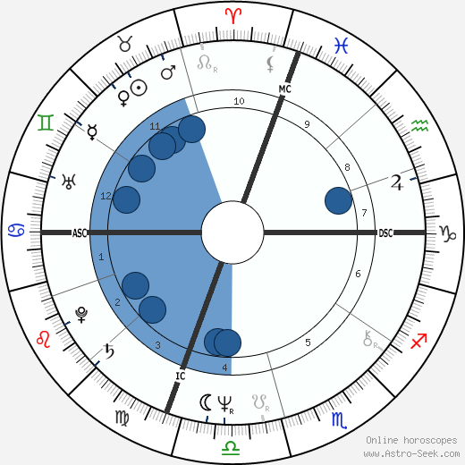 Billy Joel wikipedia, horoscope, astrology, instagram