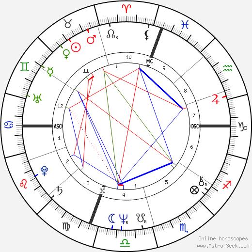 Billy Joel astro natal birth chart, Billy Joel horoscope, astrology