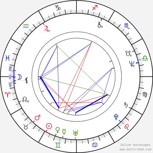 Cheryl Campbell день рождения гороскоп, Cheryl Campbell Натальная карта онлайн