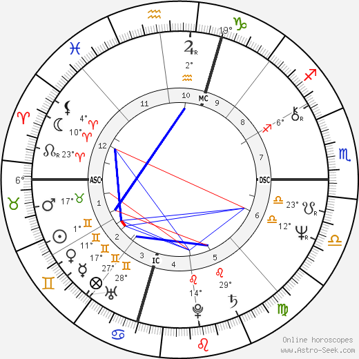 Chris Bank birth chart, biography, wikipedia 2019, 2020