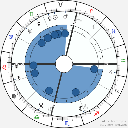 Christiane Falmat wikipedia, horoscope, astrology, instagram