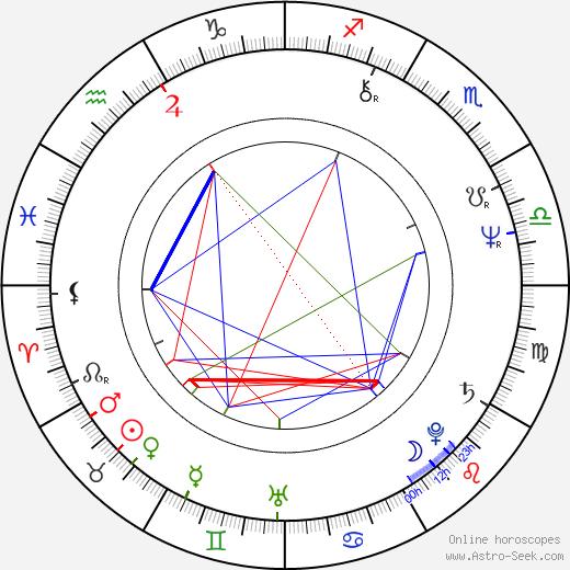 Daisuke Ban день рождения гороскоп, Daisuke Ban Натальная карта онлайн
