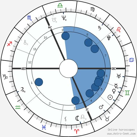 Daniel DiNardo wikipedia, horoscope, astrology, instagram