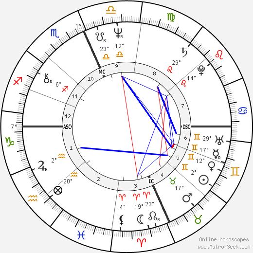 Daniel DiNardo birth chart, biography, wikipedia 2019, 2020