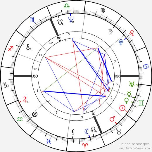 Daniel DiNardo astro natal birth chart, Daniel DiNardo horoscope, astrology