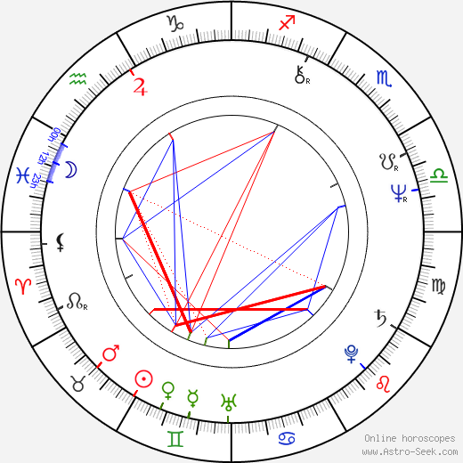 Dave Thomas astro natal birth chart, Dave Thomas horoscope, astrology
