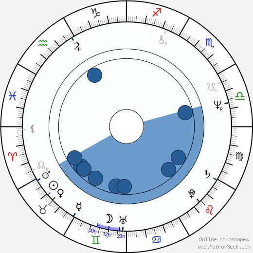 Douglas Barr wikipedia, horoscope, astrology, instagram