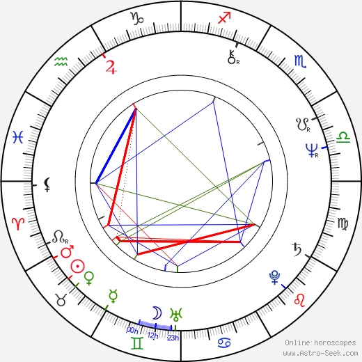 Douglas Barr birth chart, Douglas Barr astro natal horoscope, astrology