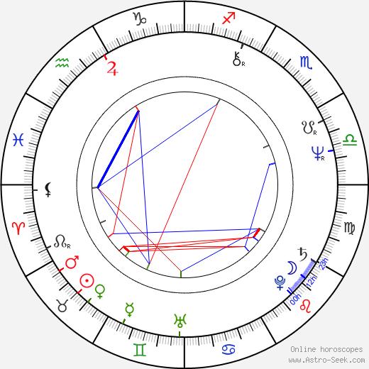 Drahomíra Vlachová день рождения гороскоп, Drahomíra Vlachová Натальная карта онлайн