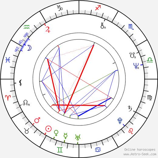 Dusty Hill birth chart, Dusty Hill astro natal horoscope, astrology