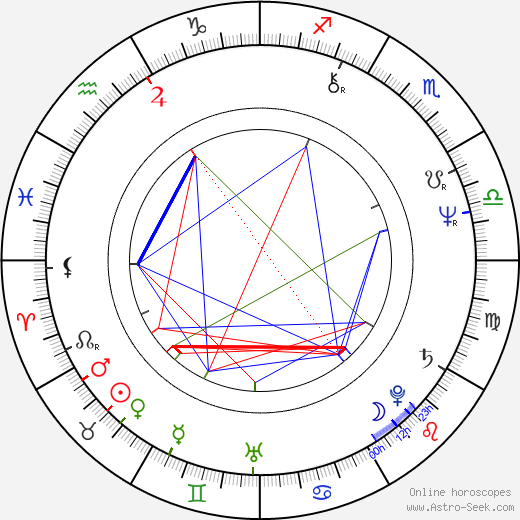 Etienne Chicot astro natal birth chart, Etienne Chicot horoscope, astrology