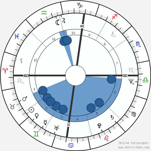 Fausto Rapisarda wikipedia, horoscope, astrology, instagram