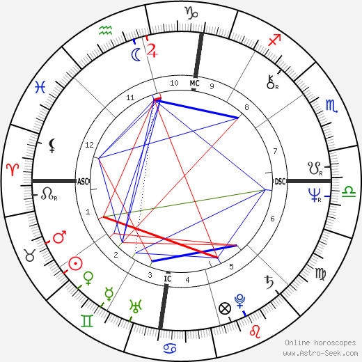 Fausto Rapisarda tema natale, oroscopo, Fausto Rapisarda oroscopi gratuiti, astrologia