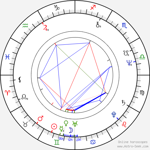 Francis Rossi birth chart, Francis Rossi astro natal horoscope, astrology