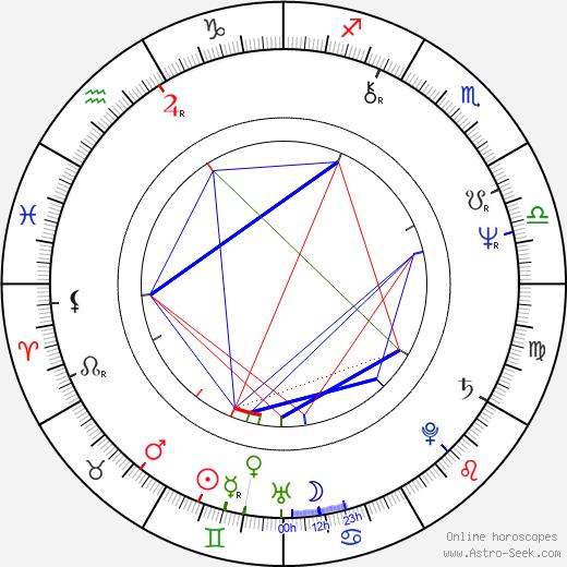 Franz Novotny astro natal birth chart, Franz Novotny horoscope, astrology