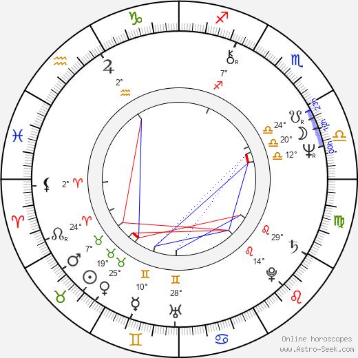 Gelu Nitu birth chart, biography, wikipedia 2019, 2020